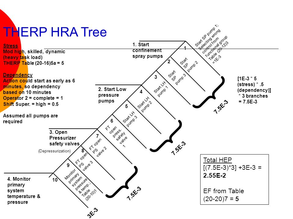 { THERP HRA Tree Total HEP [(7.5E-3)*3] +3E-3 = 2.55E-2 EF from Table